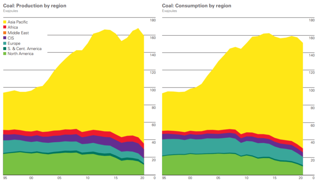 Coal production-consumption by region