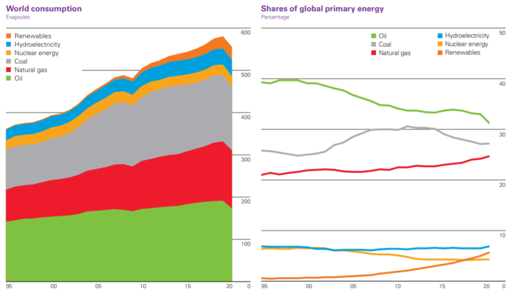 World primary energy by source