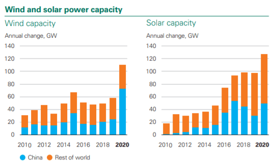 Wind-solar power capacity additions per year_china vs rest of world
