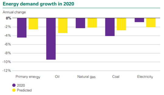 Change in primary energy demand growth by source_actual vs predicted