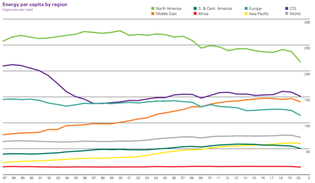 Energy use per capita by region